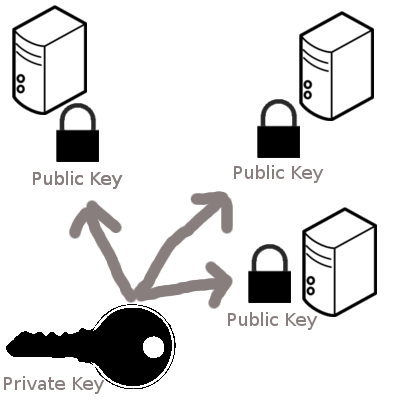 Public Private Key on many computers